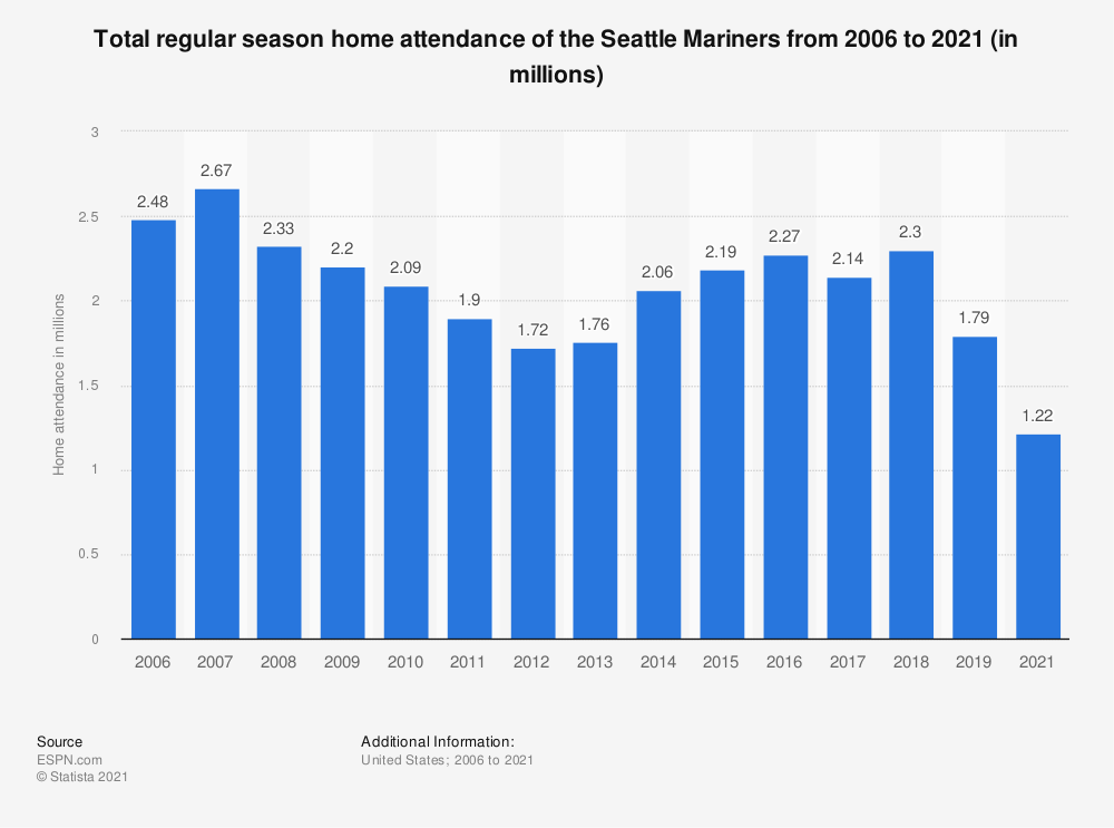 Statistic: Total regular season home attendance of the Seattle Mariners from 2006 to 2019 (in millions) | Statista