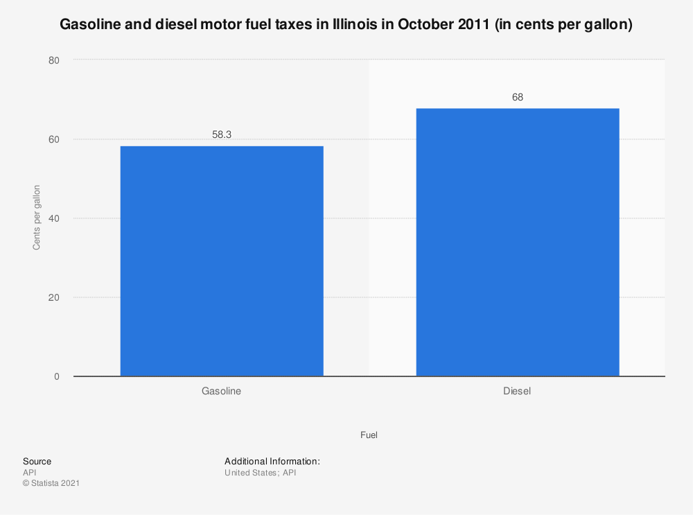 Statistic: Gasoline and diesel motor fuel taxes in Illinois in October 2011 (in cents per gallon) | Statista
