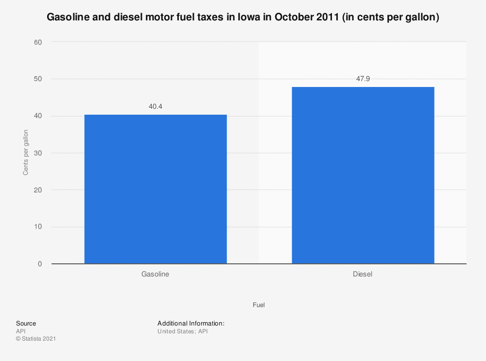 Statistic: Gasoline and diesel motor fuel taxes in Iowa in October 2011 (in cents per gallon) | Statista