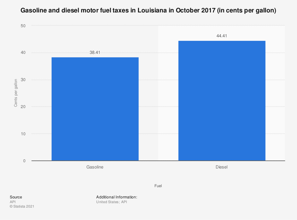 Statistic: Gasoline and diesel motor fuel taxes in Louisiana in October 2017 (in cents per gallon) | Statista
