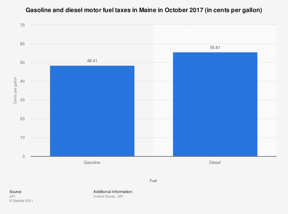 Statistic: Gasoline and diesel motor fuel taxes in Maine in October 2017 (in cents per gallon)   Statista