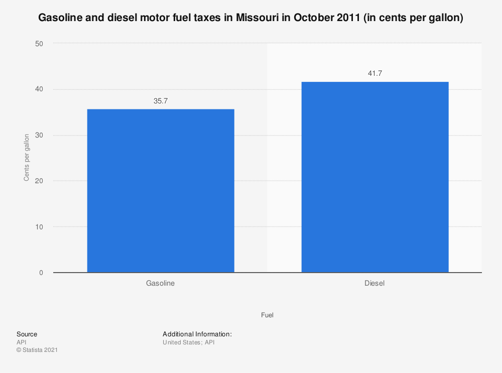 Statistic: Gasoline and diesel motor fuel taxes in Missouri in October 2011 (in cents per gallon) | Statista