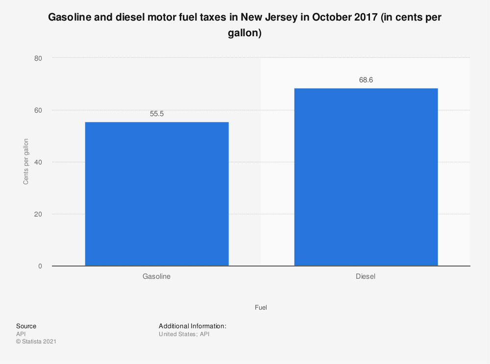 Statistic: Gasoline and diesel motor fuel taxes in New Jersey in October 2017 (in cents per gallon) | Statista