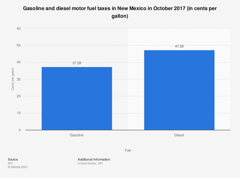 Statistic: Gasoline and diesel motor fuel taxes in New Mexico in October 2017 (in cents per gallon) | Statista