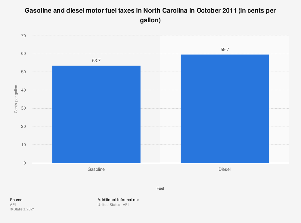 Statistic: Gasoline and diesel motor fuel taxes in North Carolina in October 2011 (in cents per gallon) | Statista