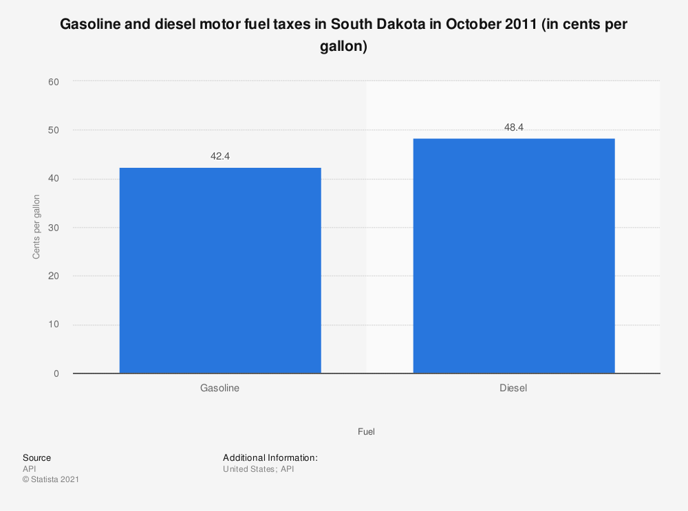 Statistic: Gasoline and diesel motor fuel taxes in South Dakota in October 2011 (in cents per gallon) | Statista