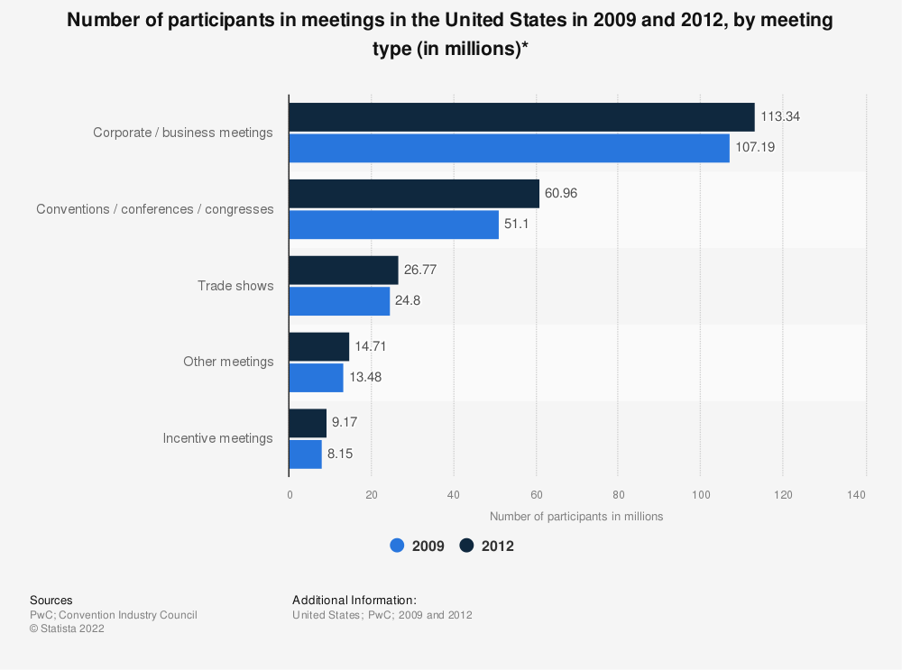 Statistic: Number of participants in meetings in the United States in 2009 and 2012, by meeting type (in millions)* | Statista