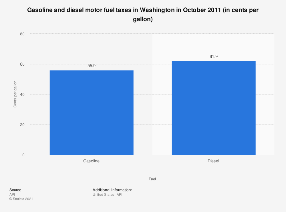 Statistic: Gasoline and diesel motor fuel taxes in Washington in October 2011 (in cents per gallon) | Statista
