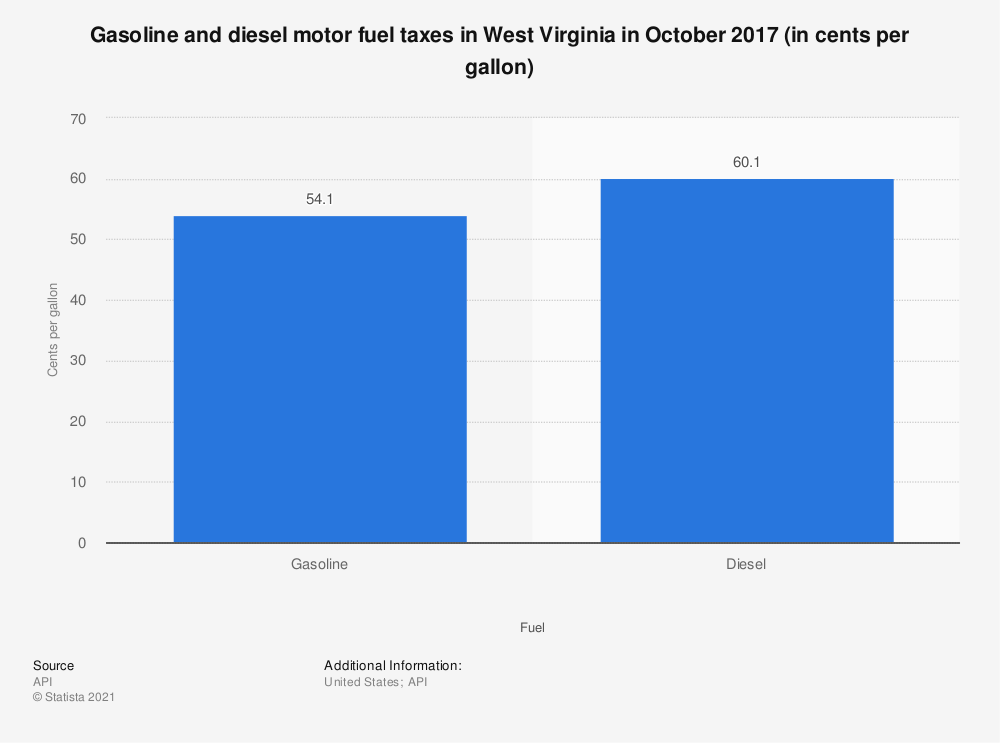 Statistic: Gasoline and diesel motor fuel taxes in West Virginia in October 2017 (in cents per gallon)   Statista