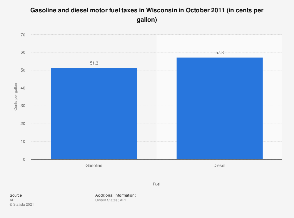 Statistic: Gasoline and diesel motor fuel taxes in Wisconsin in October 2011 (in cents per gallon) | Statista