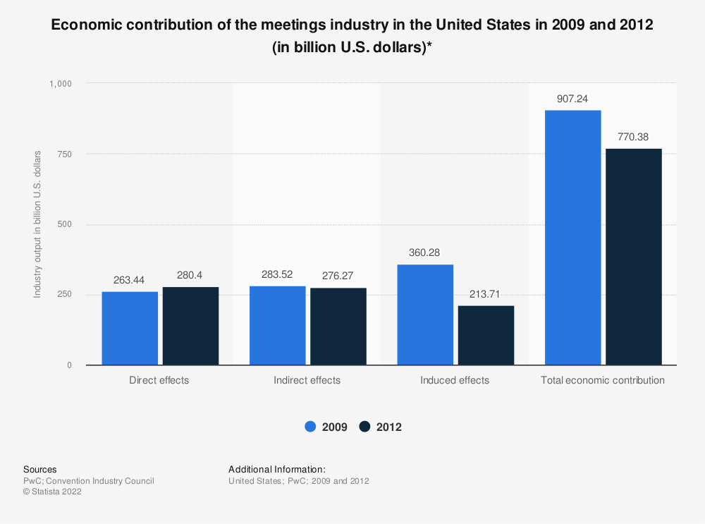 Statistic: Economic contribution of the meetings industry in the United States in 2009 and 2012 (in billion U.S. dollars)* | Statista