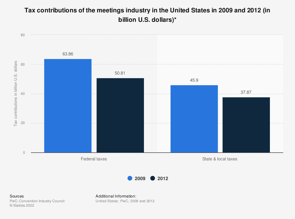 Statistic: Tax contributions of the meetings industry in the United States in 2009 and 2012 (in billion U.S. dollars)* | Statista