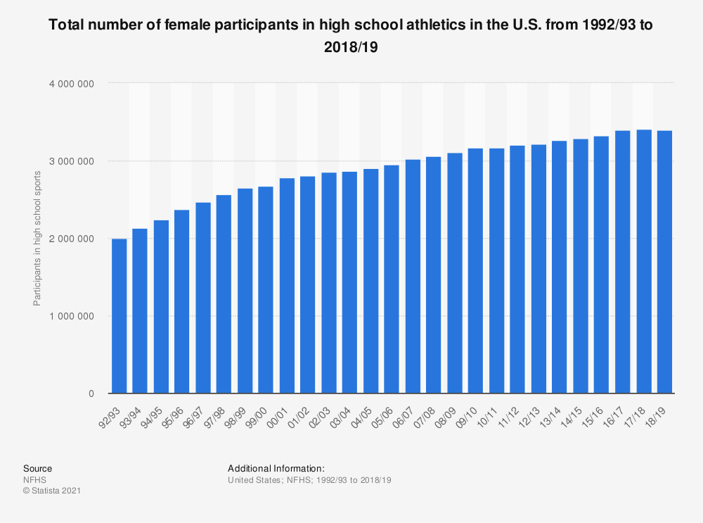 Statistic: Total number of female participants in high school athletics in the U.S. from 1992/93 to 2017/18 | Statista