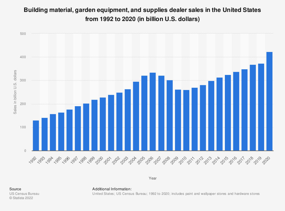 Statistic: Building material, garden equipment, and supplies dealer sales in the United States from 1992 to 2016 (in billion U.S. dollars) | Statista