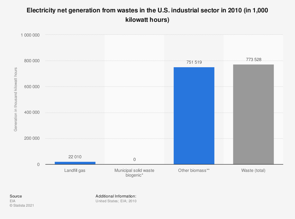 Statistic: Electricity net generation from wastes in the U.S. industrial sector in 2010 (in 1,000 kilowatt hours) | Statista