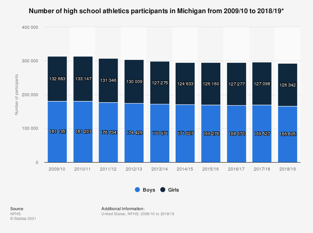 Statistic: Number of high school athletics participants in Michigan from 2009/10 to 2018/19* | Statista