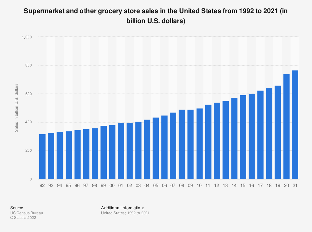 Statistic: Supermarket and other grocery store sales in the United States from 1992 to 2018 (in billion U.S. dollars)* | Statista