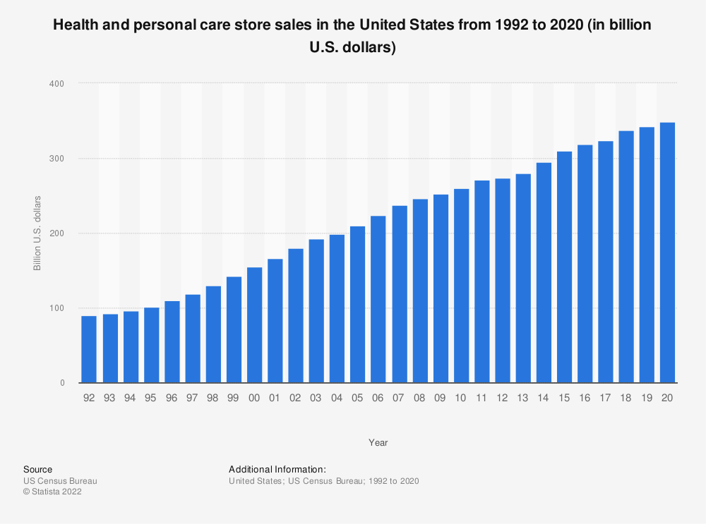 Statistic: Health and personal care store sales in the United States from 1992 to 2017 (in billion U.S. dollars) | Statista