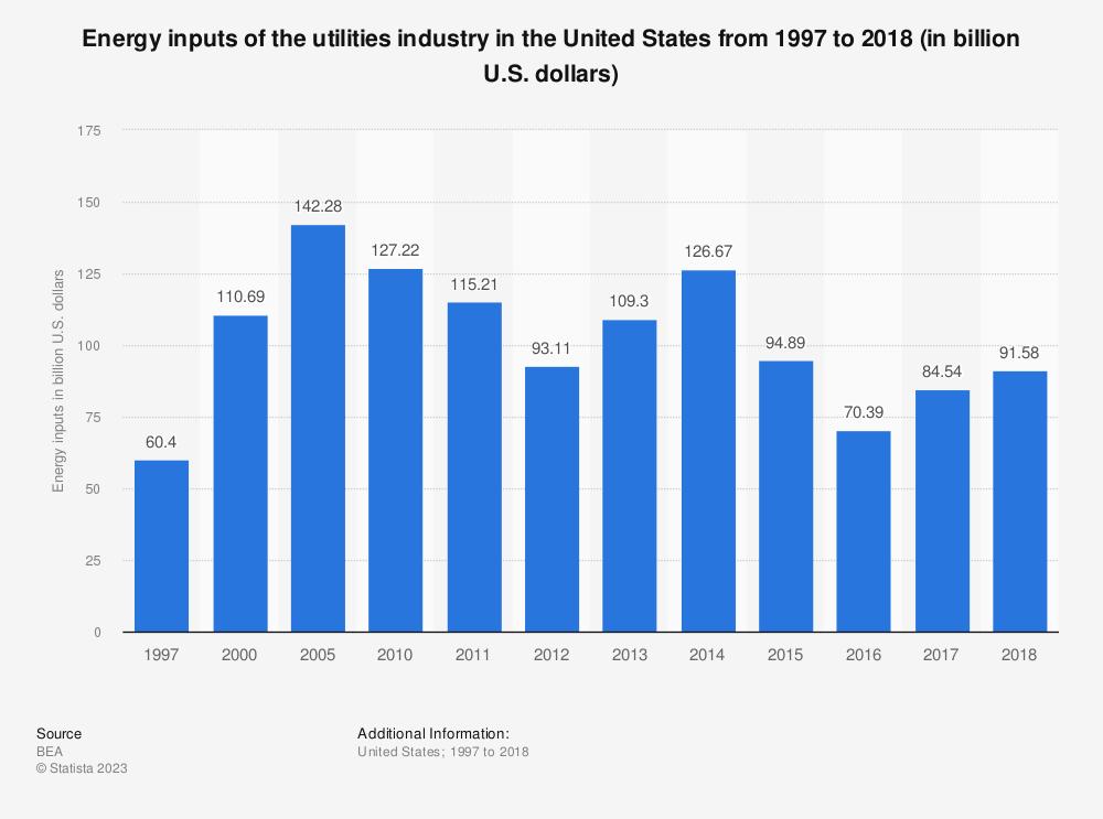 Statistic: Utilities industry energy inputs in the U.S. from 1997 to 2018 (in billion U.S. dollars) | Statista