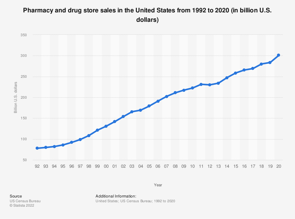 Statistic: Pharmacy and drug store sales in the United States from 1992 to 2018 (in billion U.S. dollars) | Statista