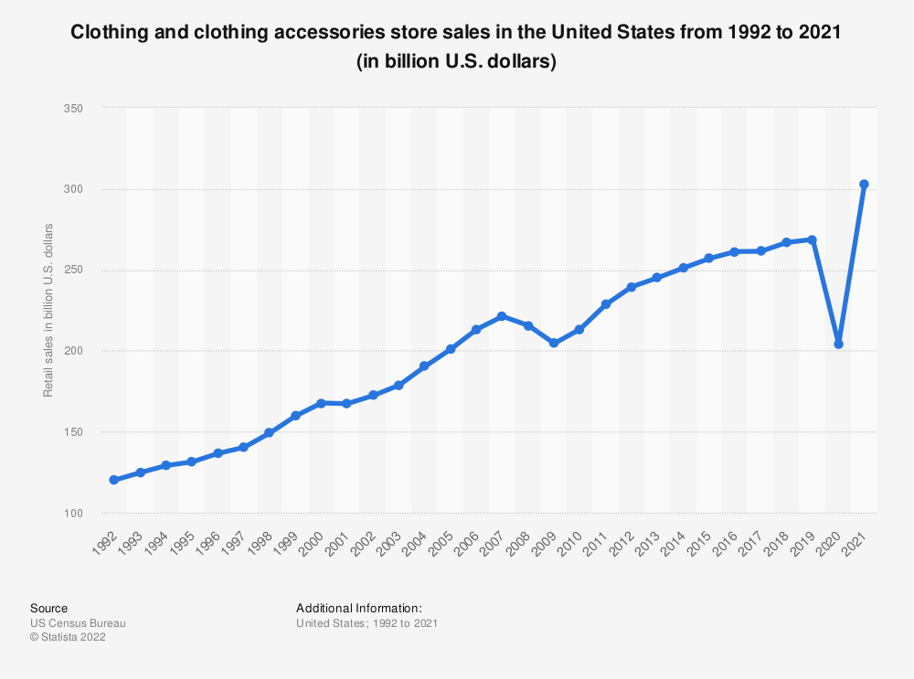 Statistic: Clothing and clothing accessories store sales in the United States from 1992 to 2017 (in billion U.S. dollars) | Statista