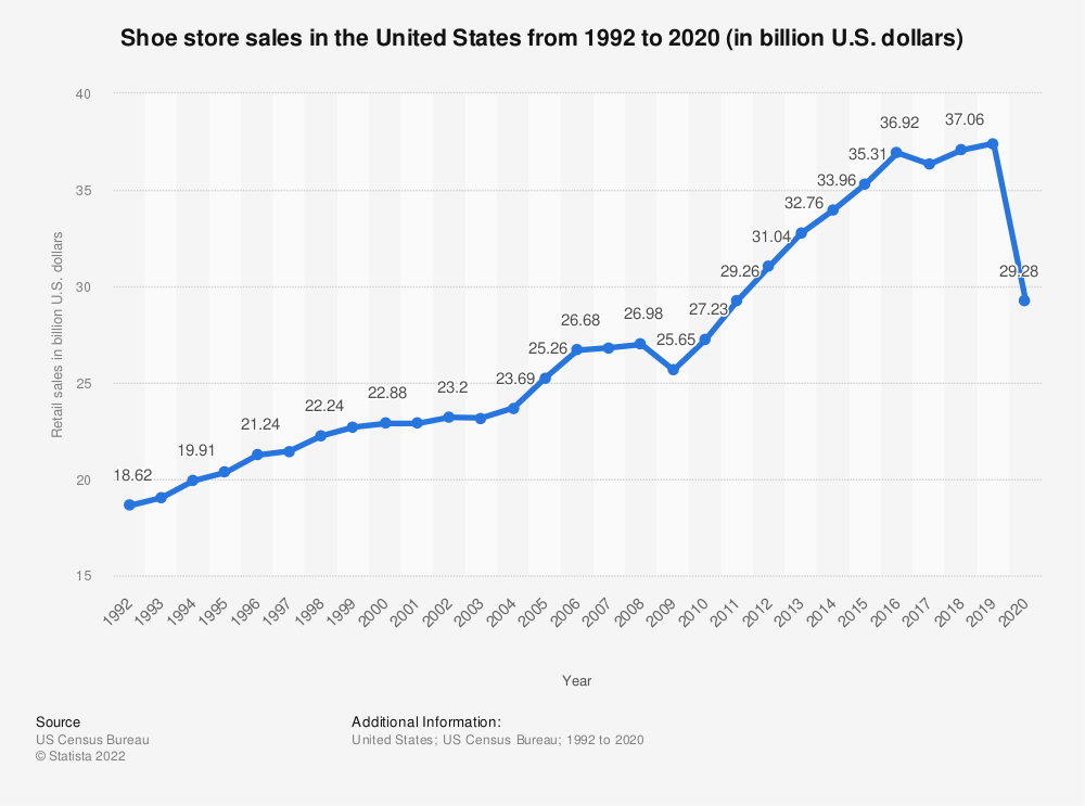 Statistic: Shoe store sales in the United States from 1992 to 2018 (in billion U.S. dollars) | Statista