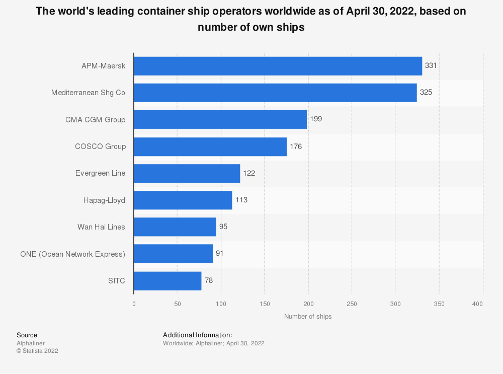 Statistic: The world's leading container ship operators worldwide as of June 25, 2019, based on number of own ships | Statista
