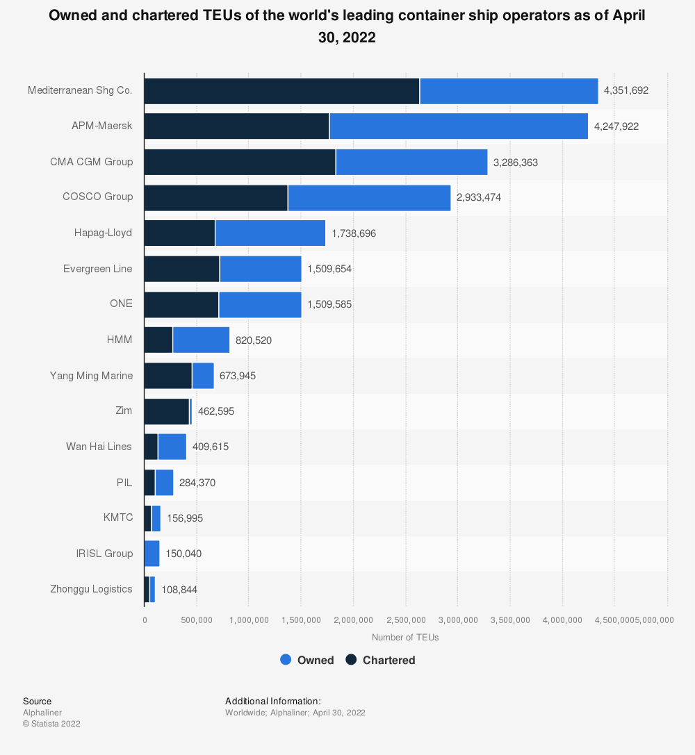Statistic: Owned and chartered TEUs of the world's leading container ship operators as of June 25, 2019 | Statista