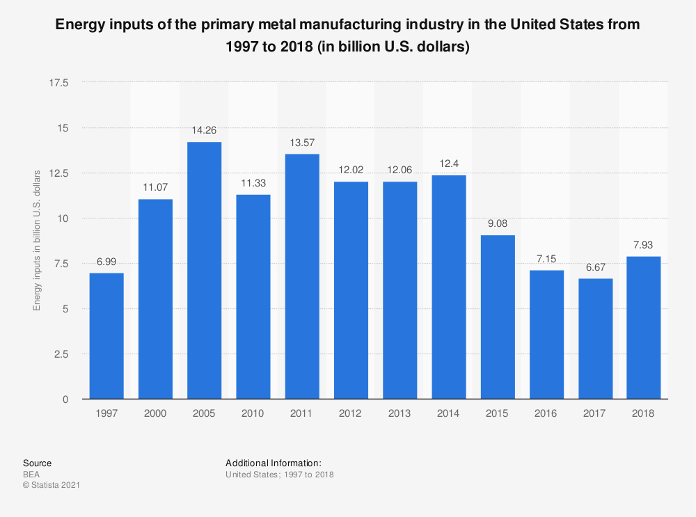 Statistic: Primary metal manufacturing energy inputs in the U.S. from 1997 to 2018 (in billion U.S. dollars) | Statista