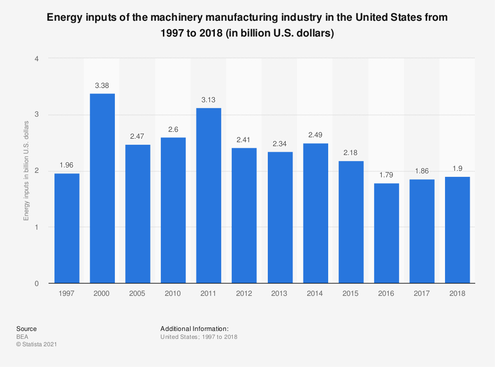 Statistic: Machinery manufacturing energy inputs in the U.S. from 1997 to 2017 (in billion U.S. dollars) | Statista