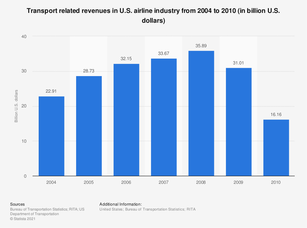 Statistic: Transport related revenues in U.S. airline industry from 2004 to 2010 (in billion U.S. dollars) | Statista