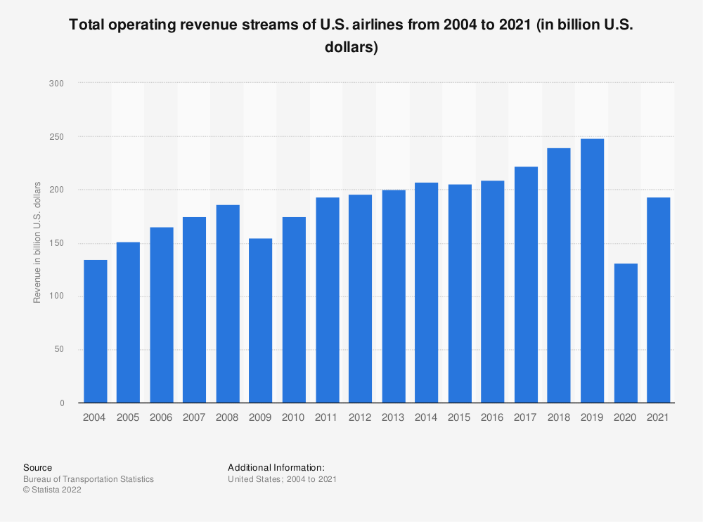 Statistic: Total operating revenue streams of U.S. airlines from 2004 to 2016 (in billion U.S. dollars) | Statista