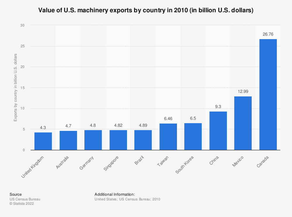 Statistic: Value of U.S. machinery exports by country in 2010 (in billion U.S. dollars) | Statista