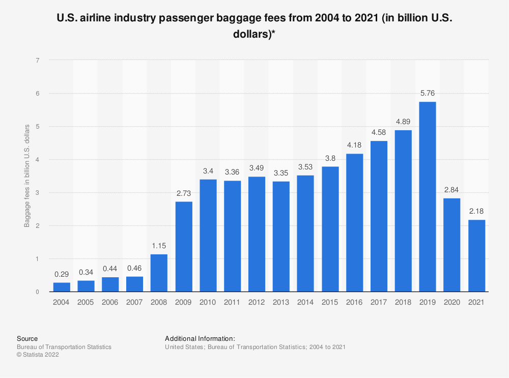 Statistic: U.S. airline industry passenger baggage fees from 2004 to 2018 (in billion U.S. dollars)* | Statista