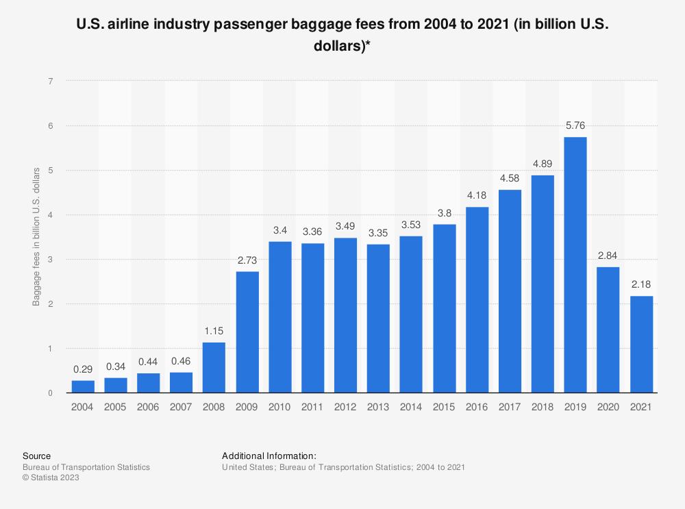 Statistic: U.S. airline industry passenger baggage fees from 2004 to 2018 (in billion U.S. dollars)* | Statista