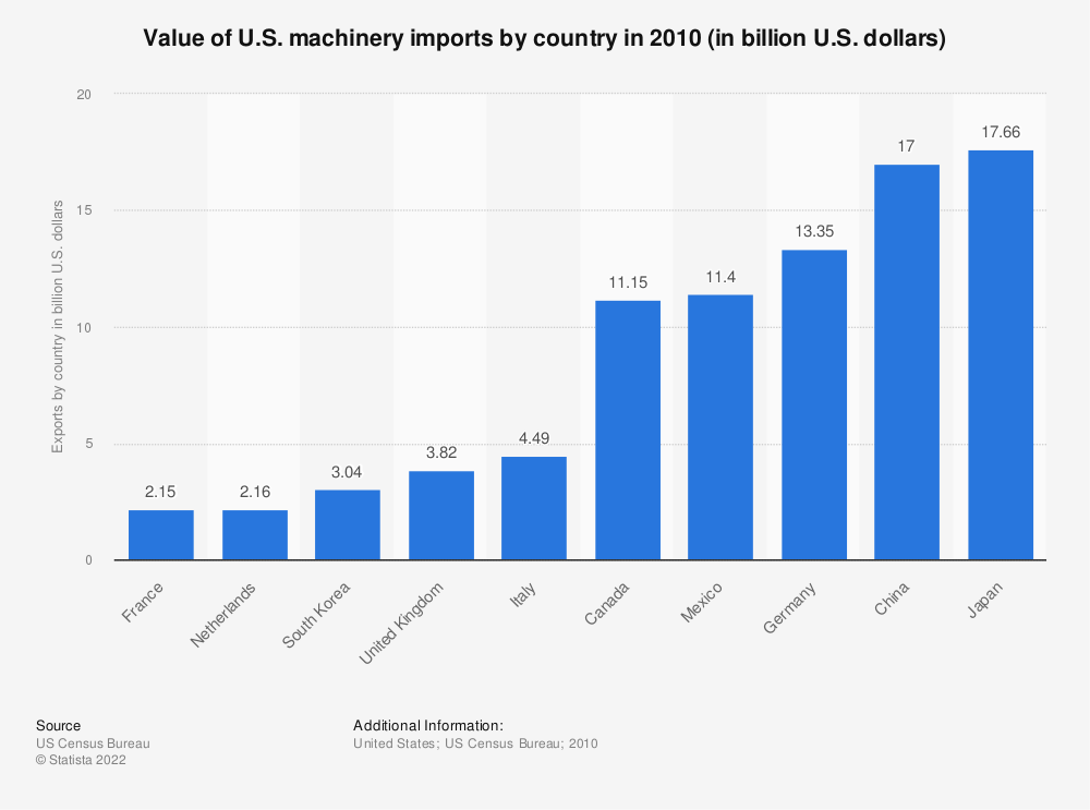 Statistic: Value of U.S. machinery imports by country in 2010 (in billion U.S. dollars) | Statista