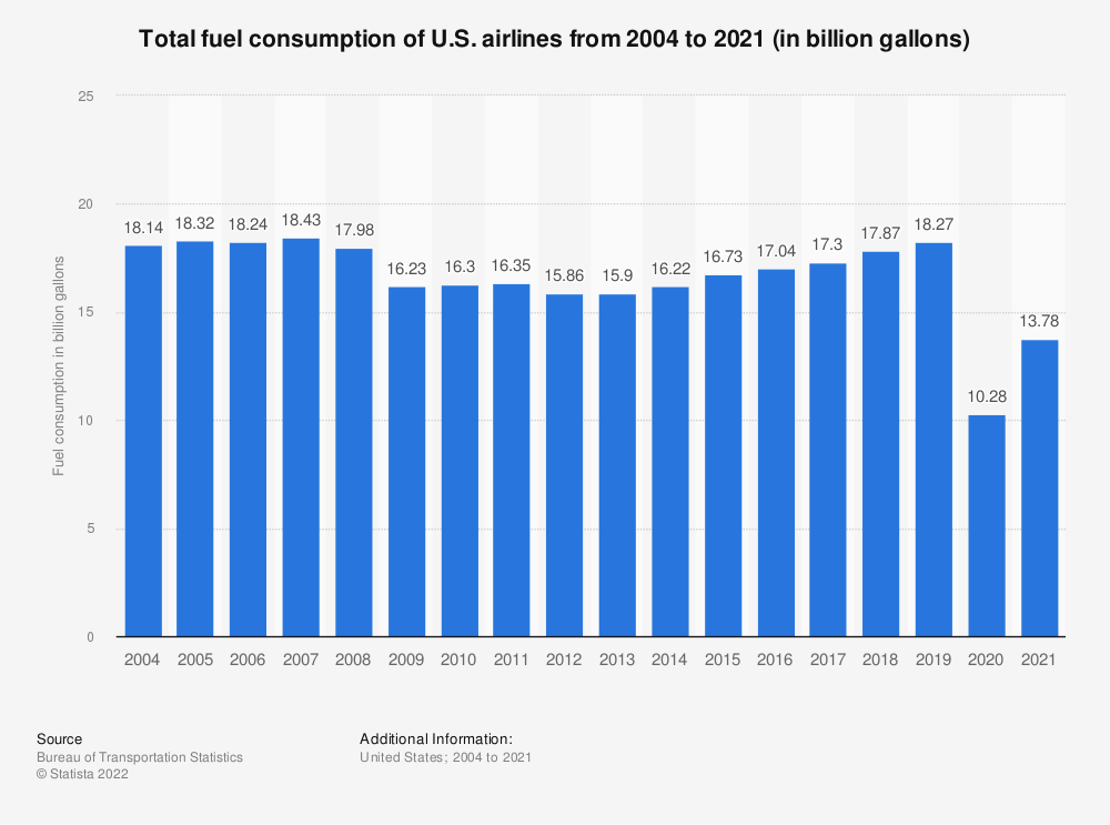 Statistic: Total fuel consumption of U.S. airlines from 2004 to 2018 (in billion gallons) | Statista