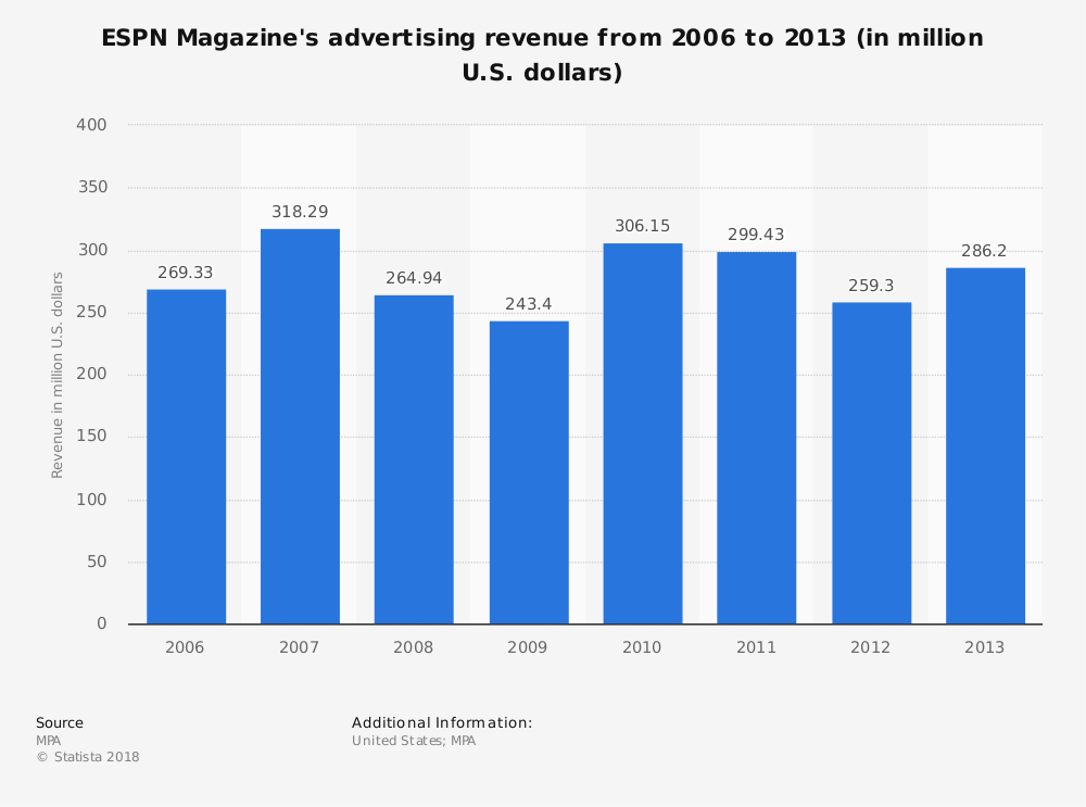 Statistic: ESPN Magazine's advertising revenue from 2006 to 2013 (in million U.S. dollars) | Statista