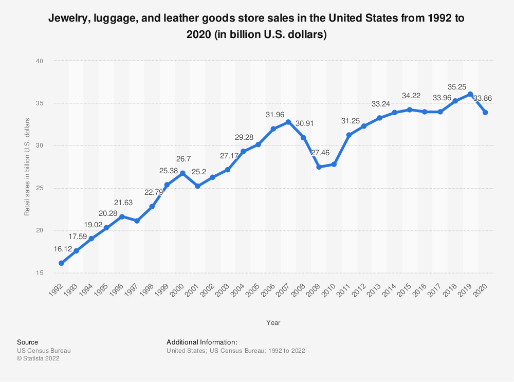 Statistic: Jewelry, luggage, and leather goods store sales in the United States from 1992 to 2017 (in billion U.S. dollars) | Statista
