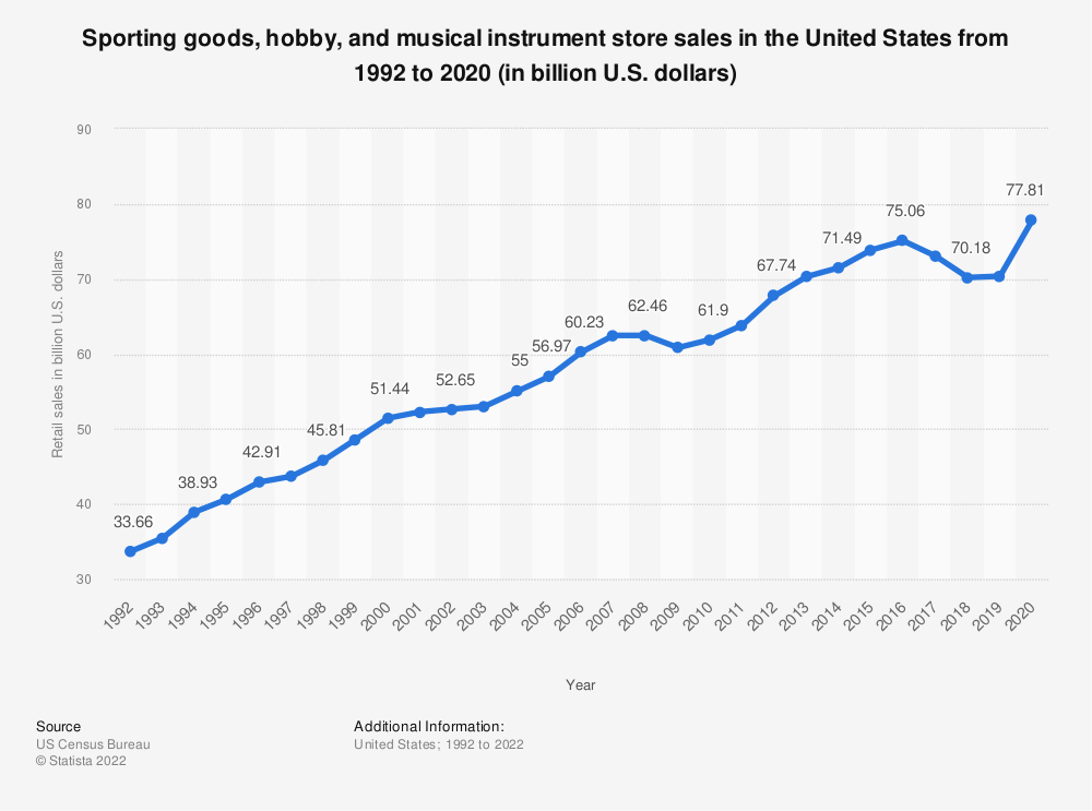 Statistic: Sporting goods, hobby, and musical instrument store sales in the United States from 1992 to 2016 (in billion U.S. dollars) | Statista