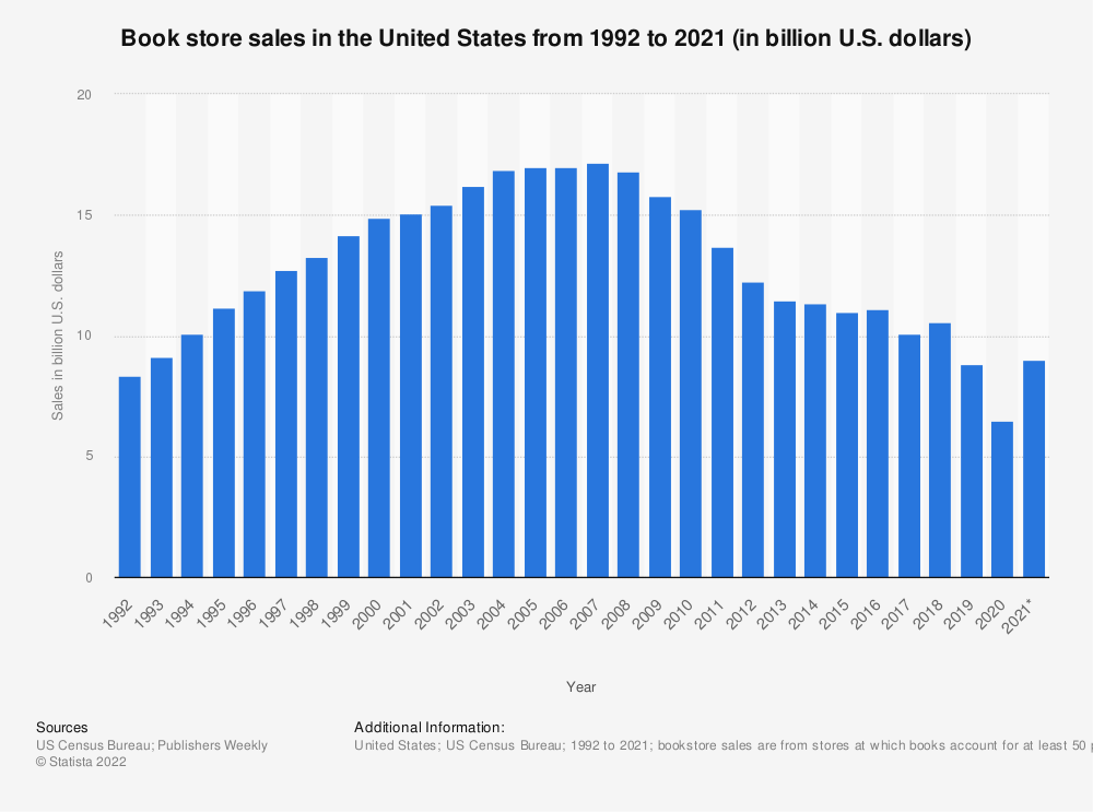 Statistic: Book store sales in the United States from 1992 to 2018 (in billion U.S. dollars) | Statista
