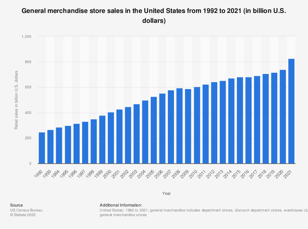 Statistic: General merchandise store sales in the United States from 1992 to 2017 (in billion U.S. dollars) | Statista