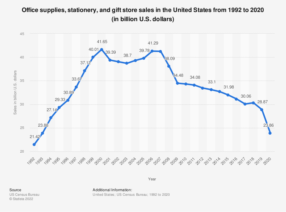 Statistic: Office supplies, stationery, and gift store sales in the United States from 1992 to 2017 (in billion U.S. dollars) | Statista