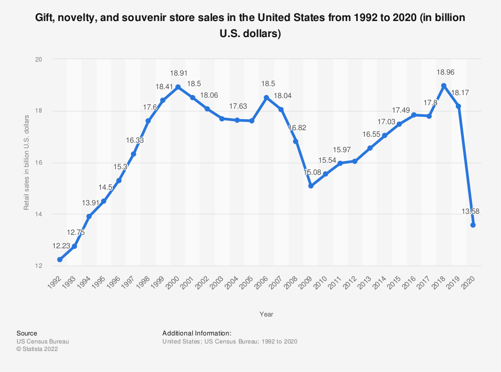 Statistic: Gift, novelty, and souvenir store sales in the United States from 1992 to 2015 (in billion U.S. dollars) | Statista