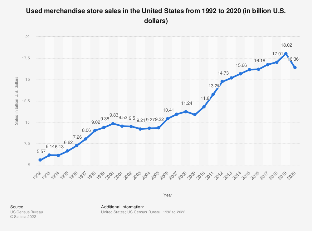 Statistic: Used merchandise store sales in the United States from 1992 to 2017 (in billion U.S. dollars) | Statista