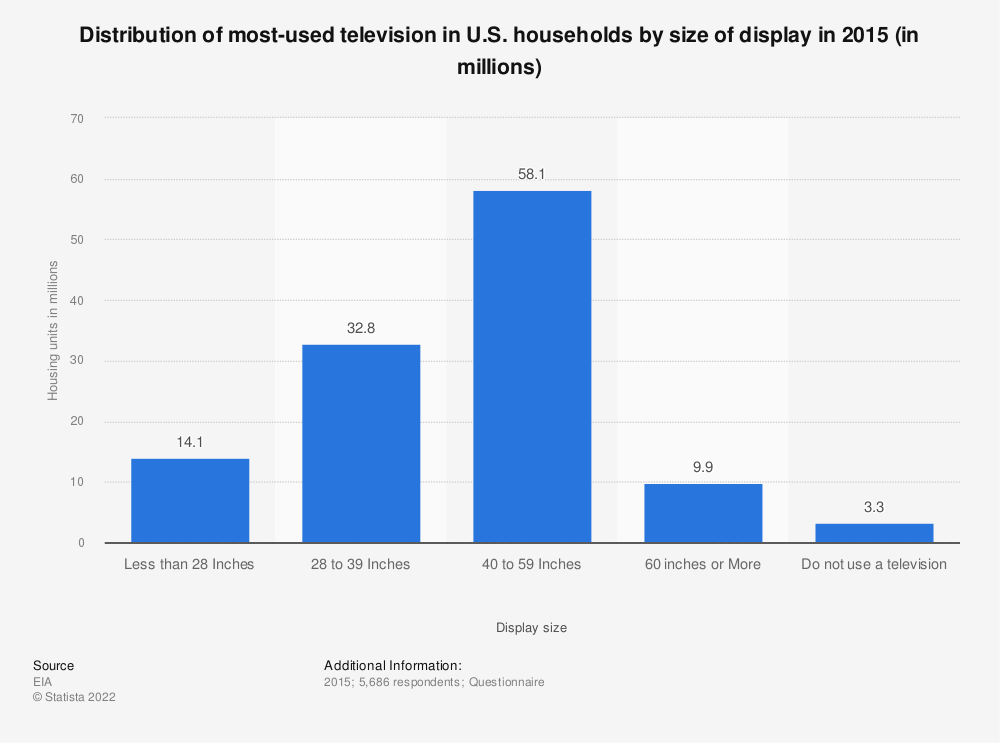 Statistic: Distribution of most-used television in U.S. households by size of display in 2015 (in millions) | Statista