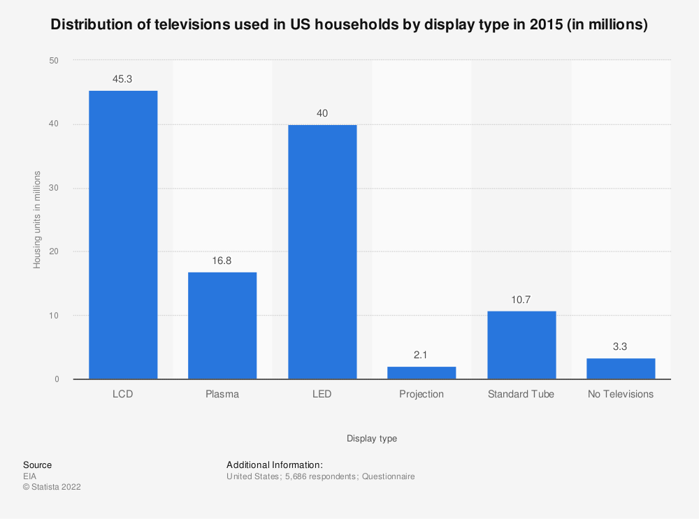 Statistic: Distribution of televisions used in US households by display type in 2015 (in millions) | Statista