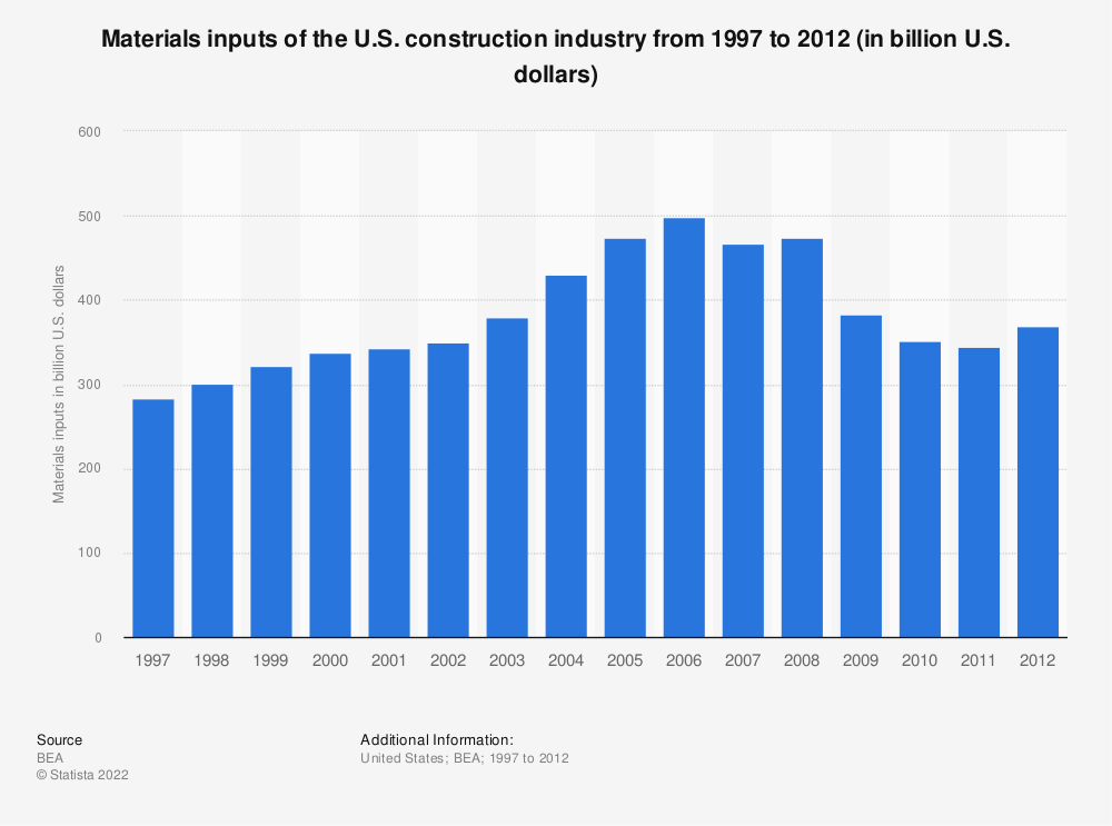 Statistic: Materials inputs of the U.S. construction industry from 1997 to 2012 (in billion U.S. dollars) | Statista