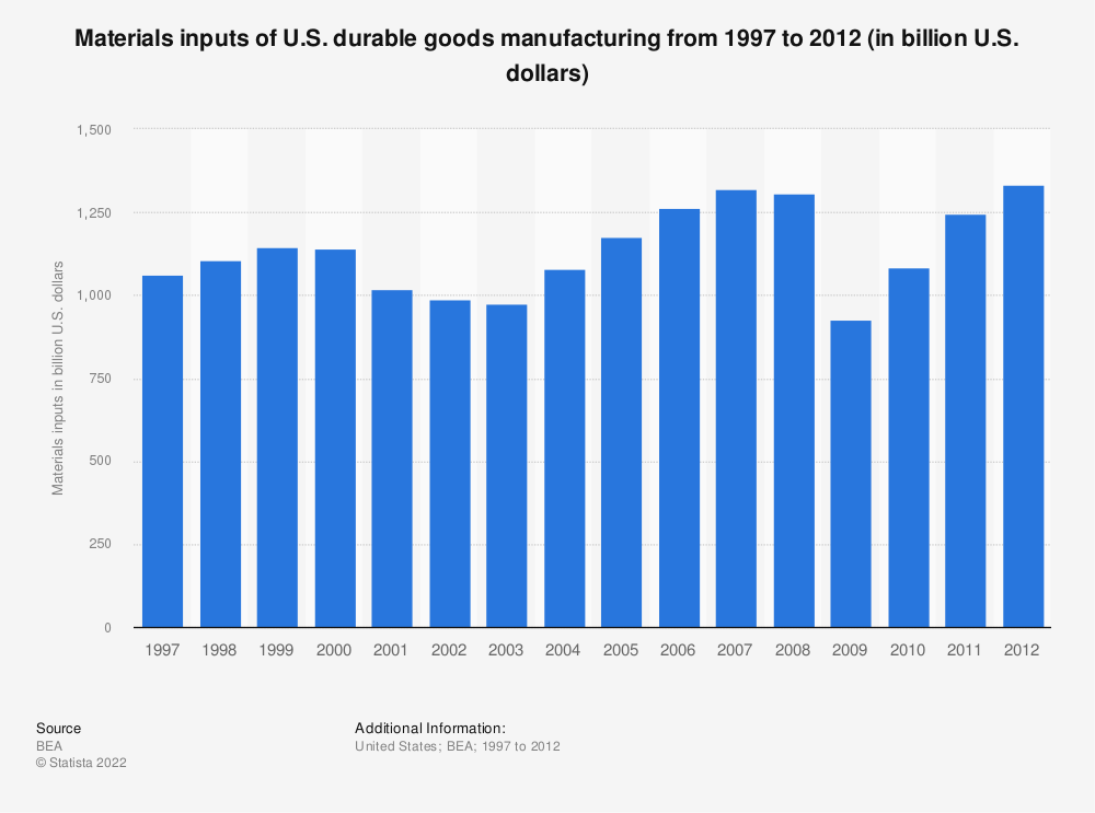 Statistic: Materials inputs of U.S. durable goods manufacturing from 1997 to 2012 (in billion U.S. dollars) | Statista
