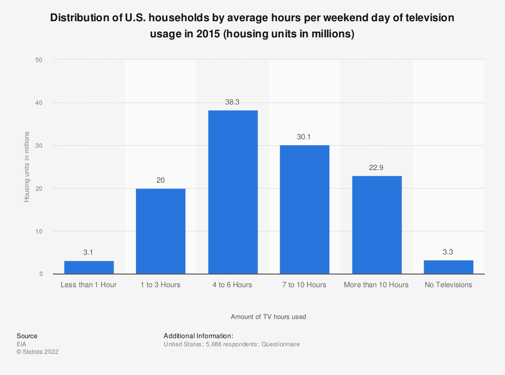 Statistic: Distribution of U.S. households by average hours per weekend day of television usage in 2015 (housing units in millions) | Statista